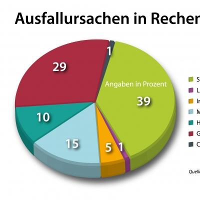 Informationsgrafik für TÜV Rheinland